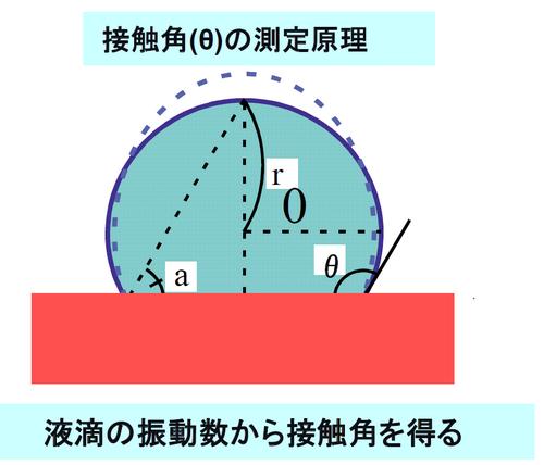 接触角の測定原理.png