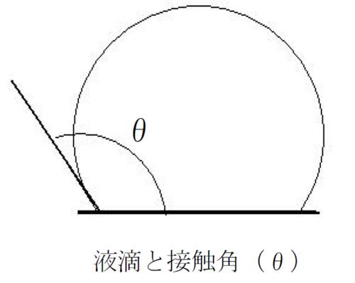 液滴と接触角.png