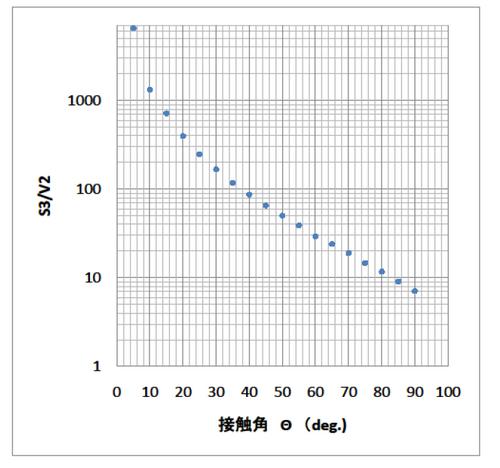 液滴体積と接触角.png