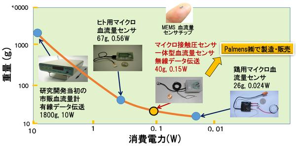 Palmens簡略図(これまでの技術展開).png