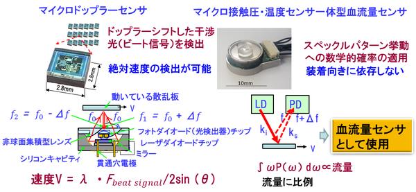 Palmens(MEMS ドップラーセンサ(速度センサ)).png