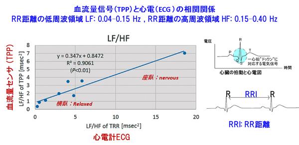 Palmens(心電信号のRRIと血流量の脈波信号のピーク間距離との相関関係).png