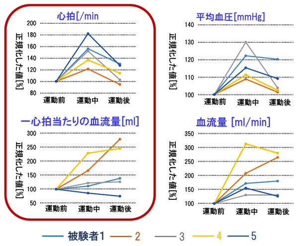 Palmens(運動前、中、後における心拍、平均血圧、血流量、一心拍当たりの血流量の変化).png
