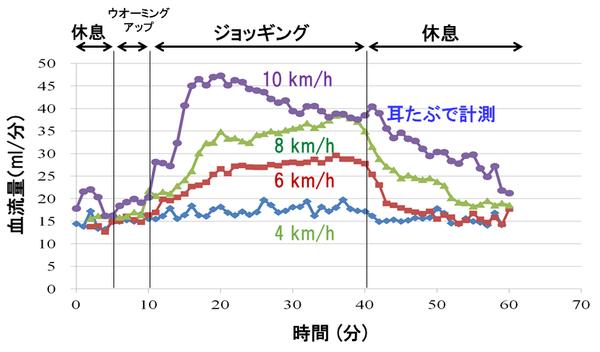 Palmens(ジョッギングにおける耳たぶの血流量変化).png