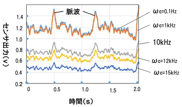 Palmens(散乱光のスペクトル分布を基にした脈波センサ例).png
