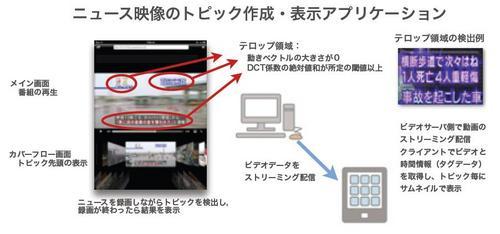 ニュース映像トピック表示.JPG