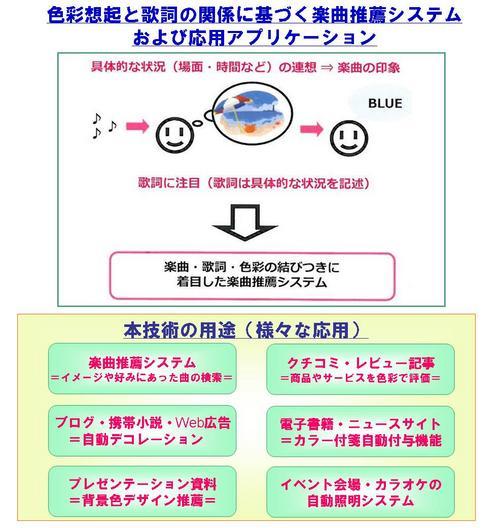 坂本先生_楽曲推薦システム.jpg