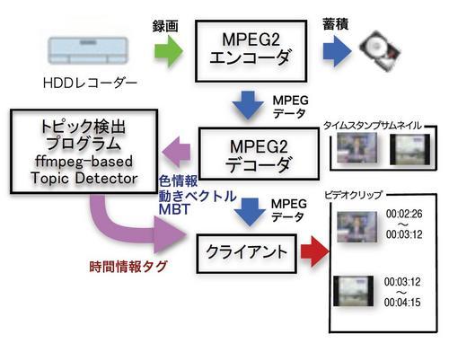 MPEG原理図.JPG
