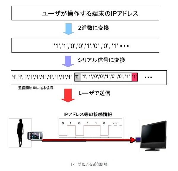レーザによる送信信号_入江先生.jpg