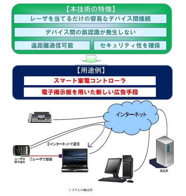 入江先生レーザによるデバイス間接続.jpg